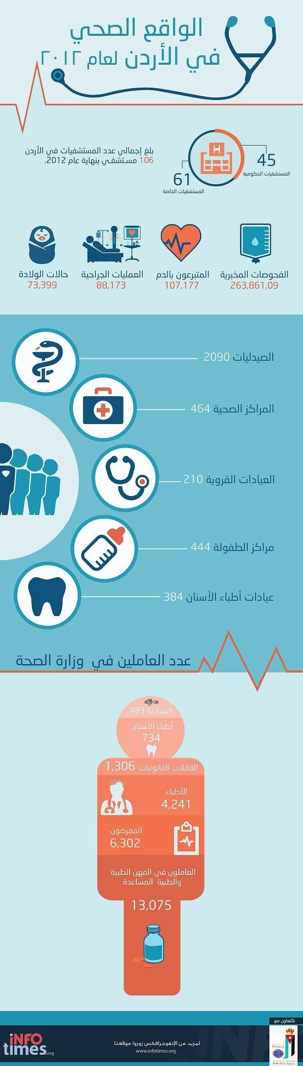 #jo #ا واقع المؤسسات الطبية في #الأردن