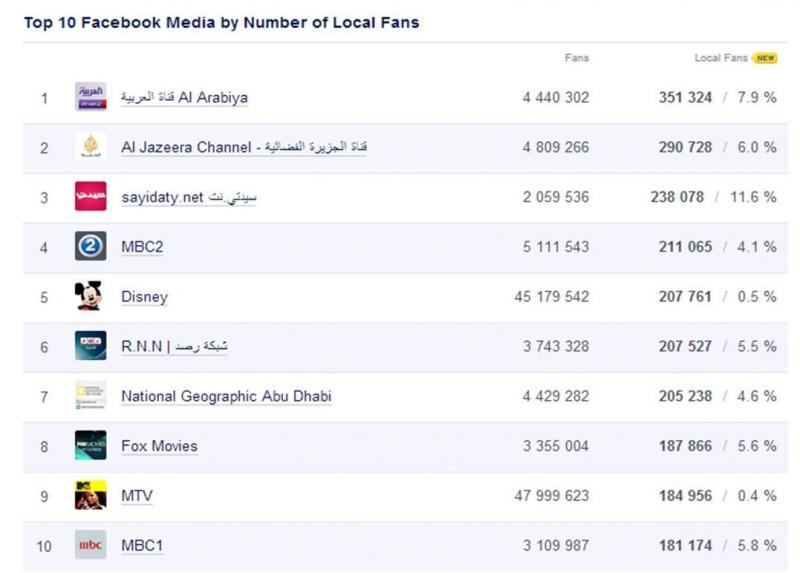 Top 10 Facebook Media Pages in #KSA