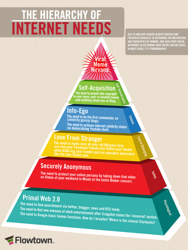 The hierarchy of internet needs #infographic