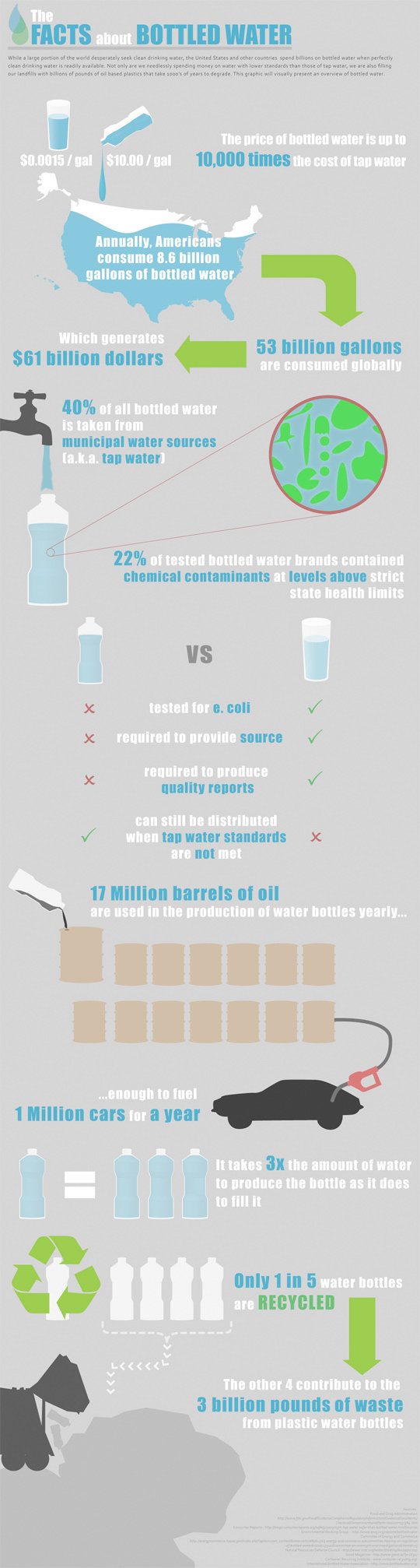 The facts about bottled water #infographic