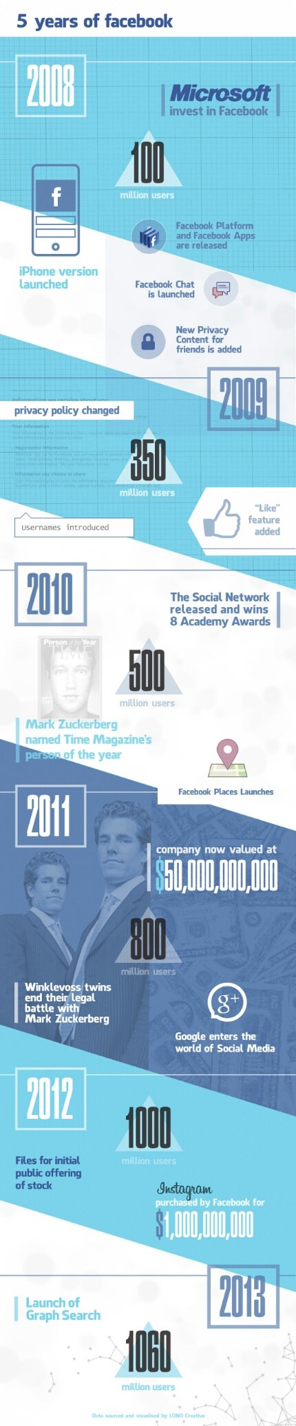 Five years of #Facebook #infographic