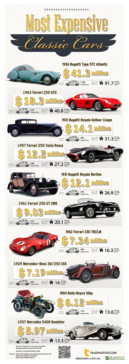 The Most Expensive Classic #Cars - #Infographic