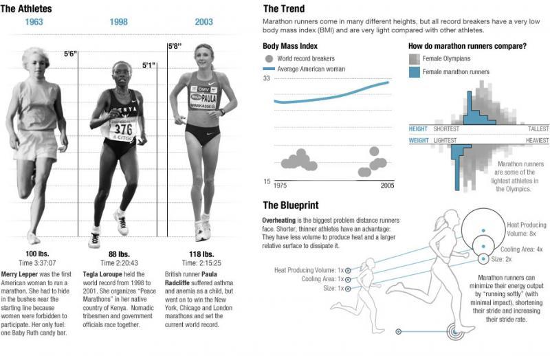 marathon in numbers #infographic