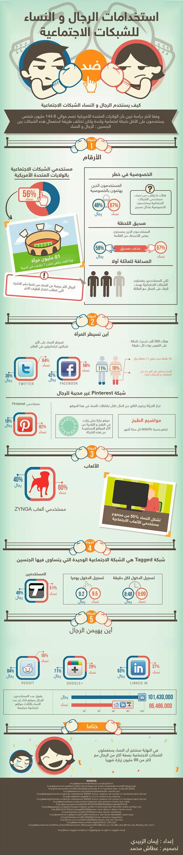 استخدام الرجال والنساء لوسائط التواصل الاجتماعي