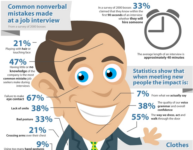 Common Non-Verbal Mistakes made at a Job Interview