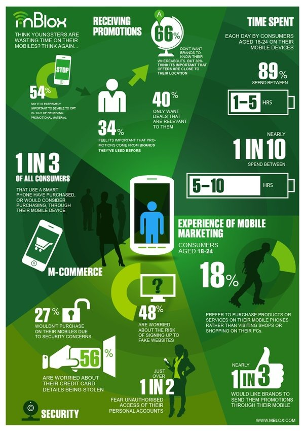 Think youngsters are wasting time on thier mobiles ? #infographic