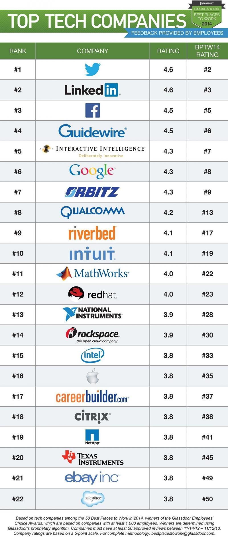 أفضل شركات تقنية للعمل فيها عام 2014