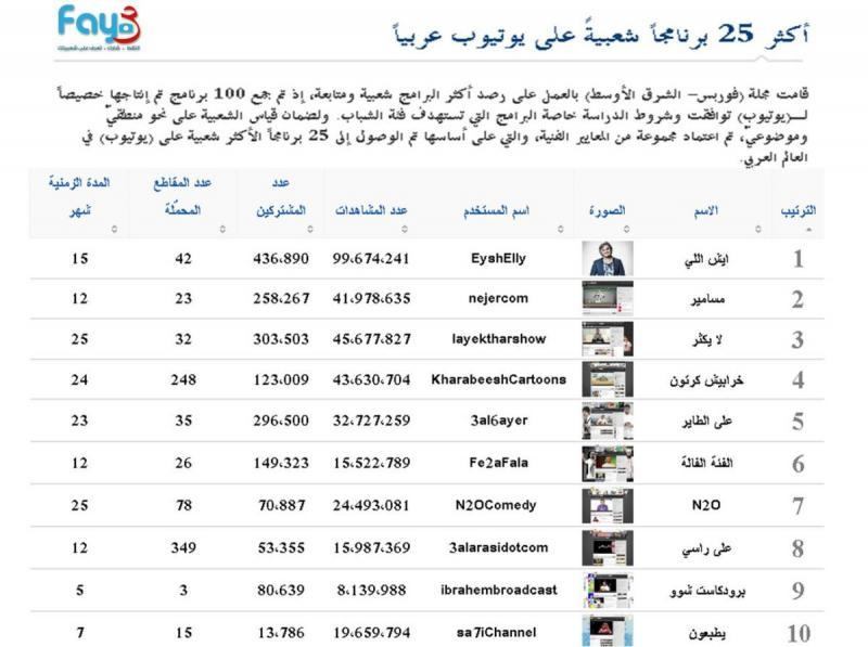أكثر البرامج العربية مشاهدة