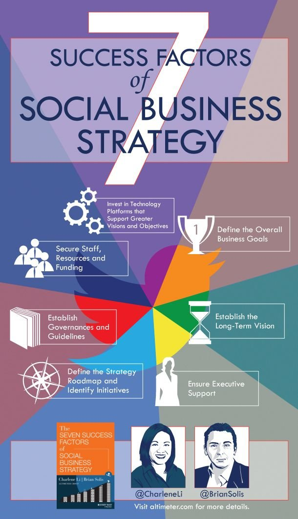7 success factors of Social Business strategy #infographic #socialmedia