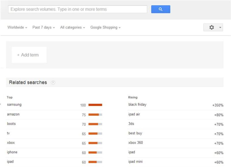 Samsung is #1 on Google Shopping search