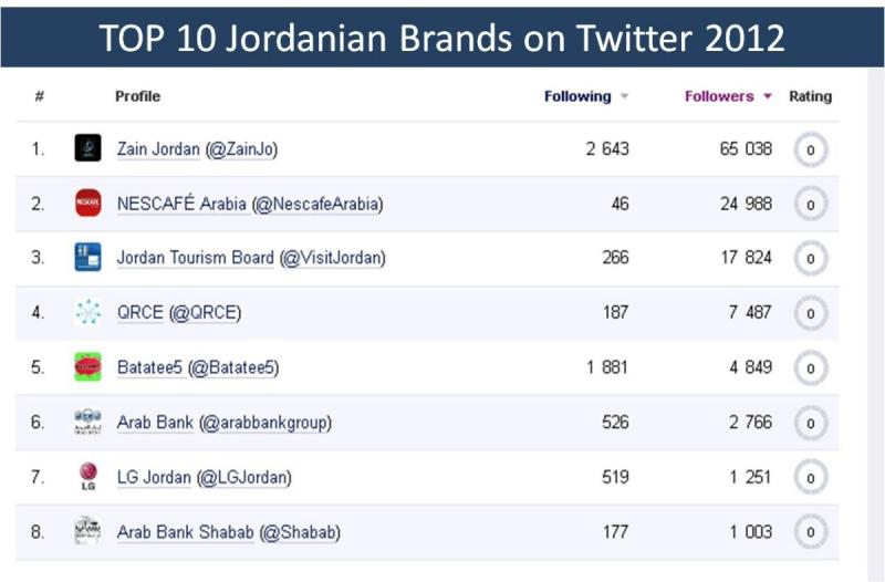 أشهر عشر شركات على #تويتر في #الأردن عام 2013
