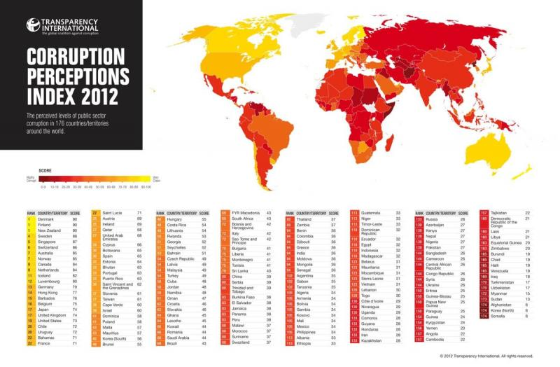 World Corruption Index