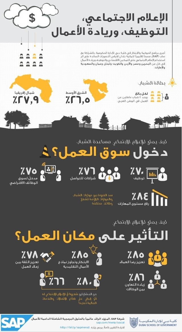أثر الإعلام الاجتماعي على الريادة وفرص العمل #انفوغراف #معلومات #انفوجرافيك #انفوجرافيك_عربي