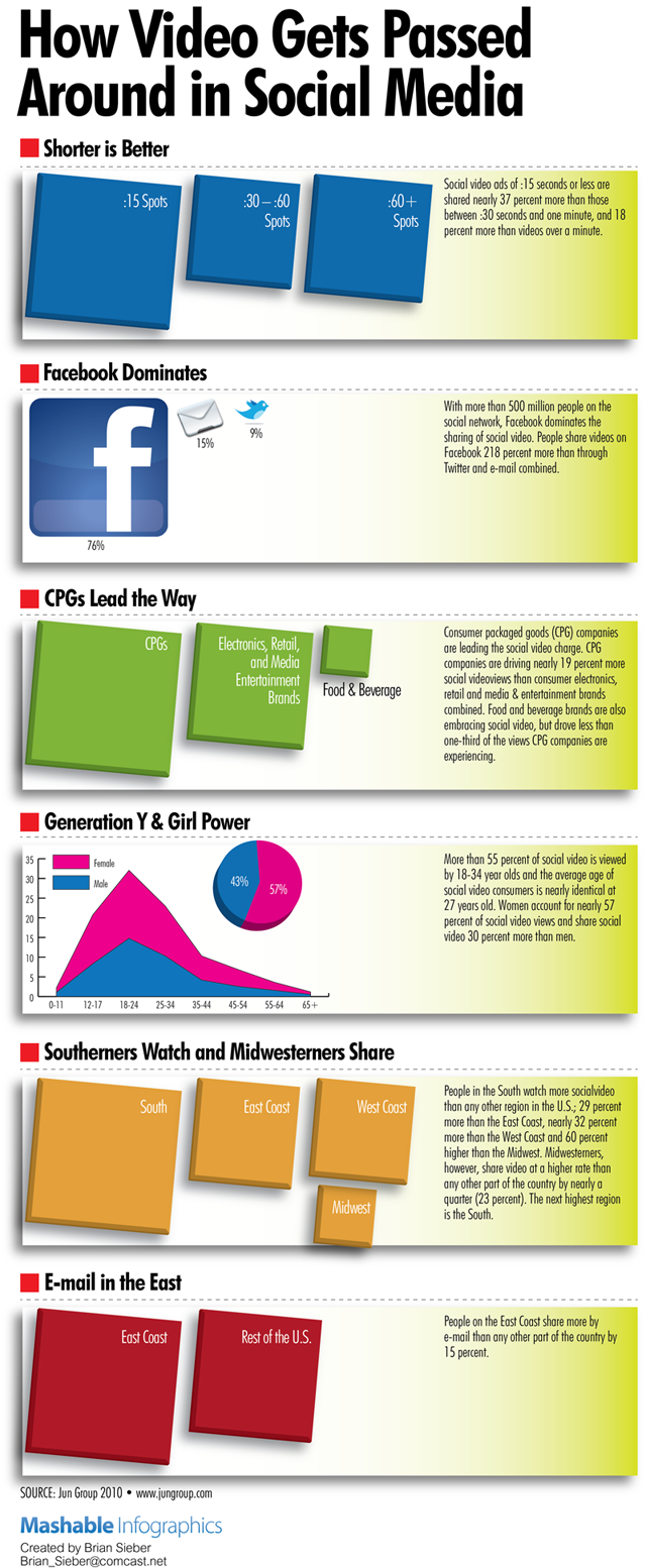 How video gets passed around in social media #infographic