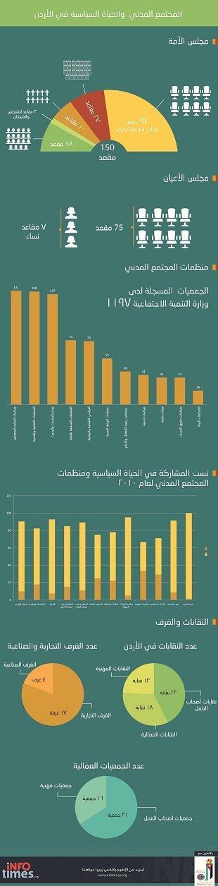 #jo المجتمع المدني والحياة السياسية في #الأردن احصاءات و ارقام #انفوغراف #انفوجرافيك #انفوجرافيك_عربي
