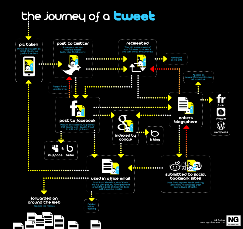 The Journey of Your Tweets #SMM #infographic