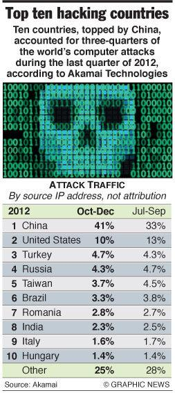 Top ten hacking countries #infographic