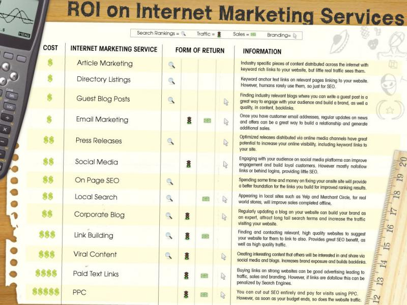 ROI on internet marketing services #infographic