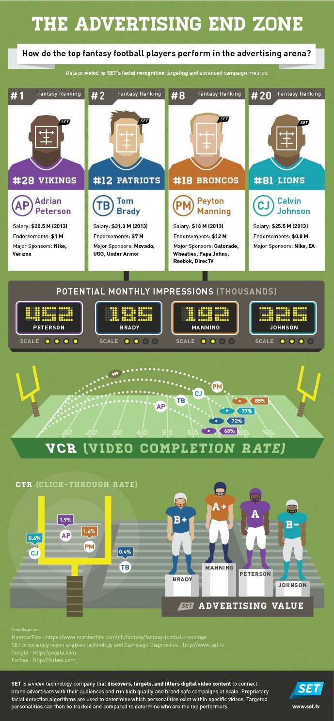 The Advertising End Zone #Infographic Optimized