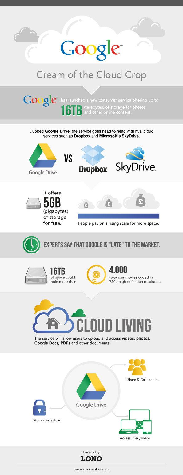 #Google drive #Cloud_Computing #Infographic