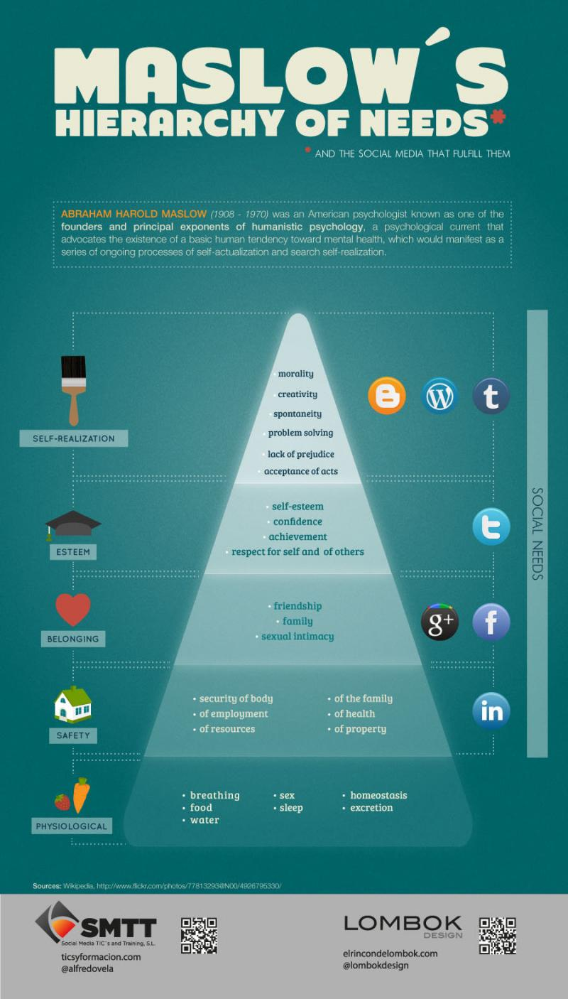 maslow social media needs #infographic