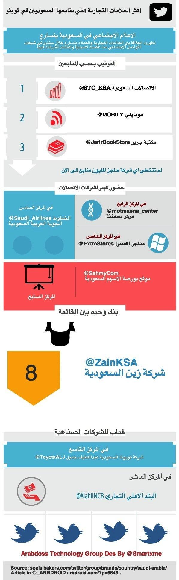 أكثر العلامات التجارية التي يتابعها السعوديين #KSA