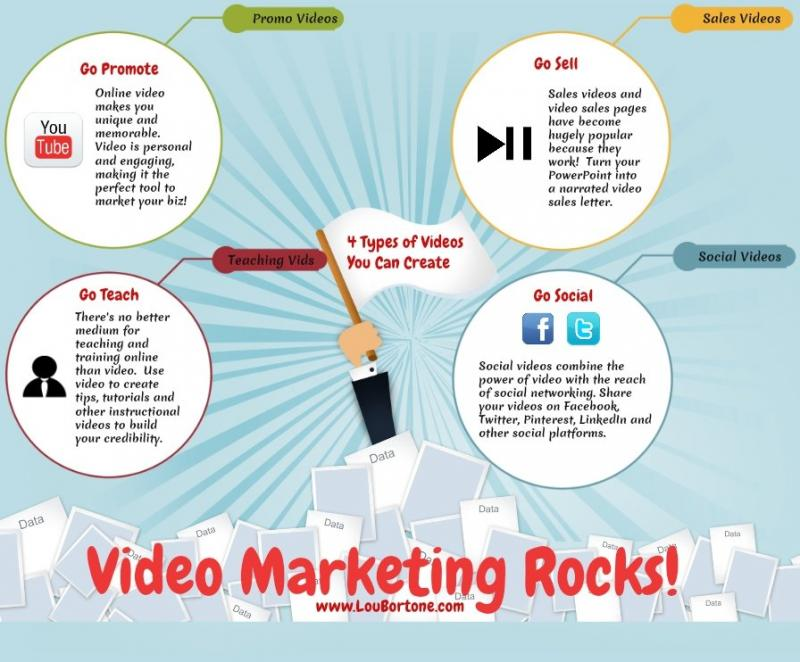 Video marketing rocks #infographic