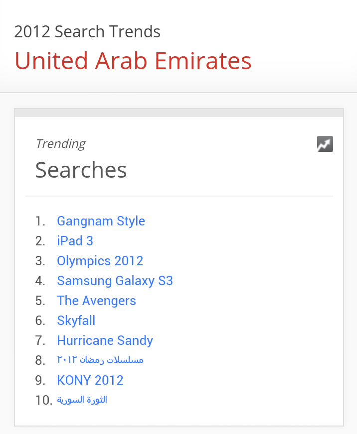 Guess what #UAE was searching for in 2012