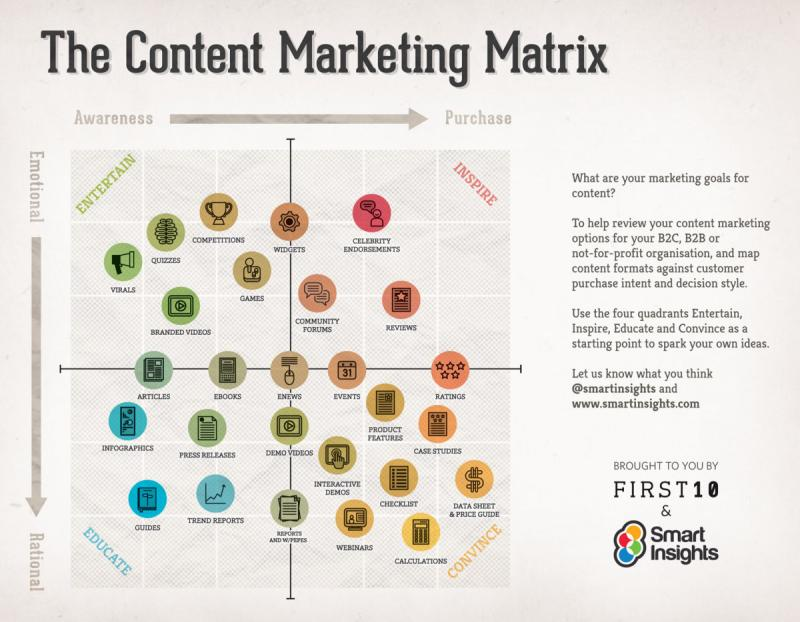 The content marketing matrix #infographic