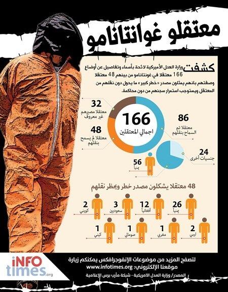 معتقلو غوانتانامو العرب احصاءات و ارقام #انفوغراف #معلومات #انفوجرافيك #انفوجرافيك_عربي