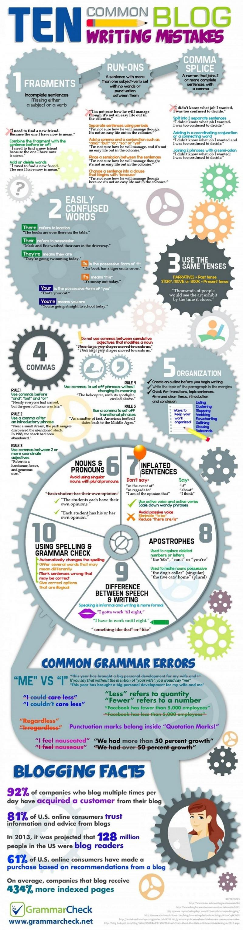Ten Common Blog Writing Mistakes #Infographic