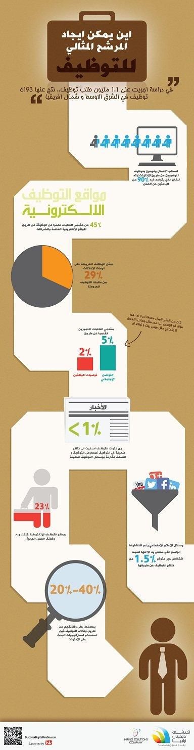 أفضل مكان للعثور على موظفك المثالي #انفوغراف #انفوجرافيك #انفوجرافيك_عربي