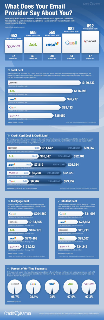 what does your email provider say about you ?! #infographic