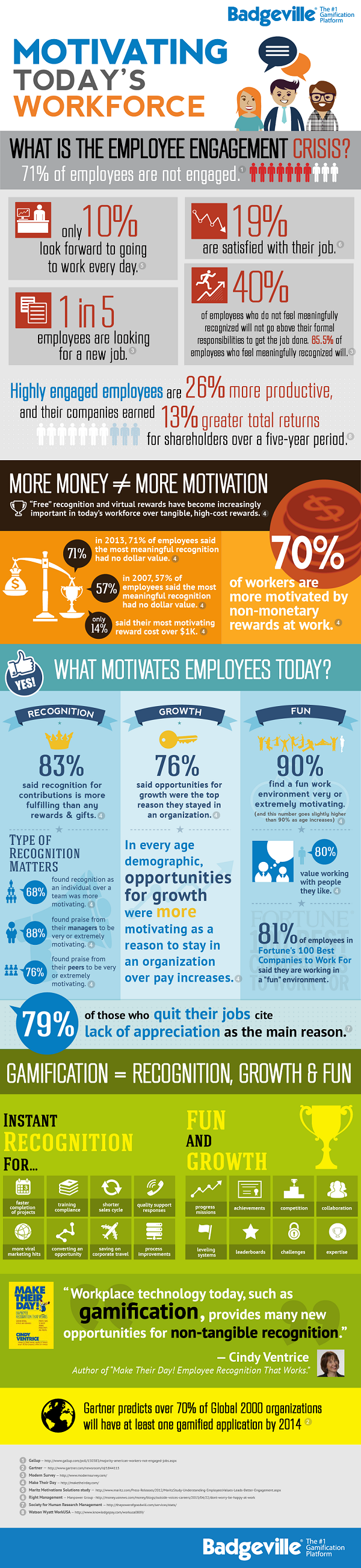 Motivating Todays Workforce