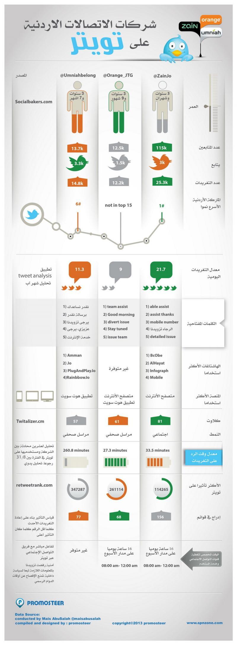 شركات الاتصالات الأردنية على #تويتر - انفوغراف #انفوجرافيك