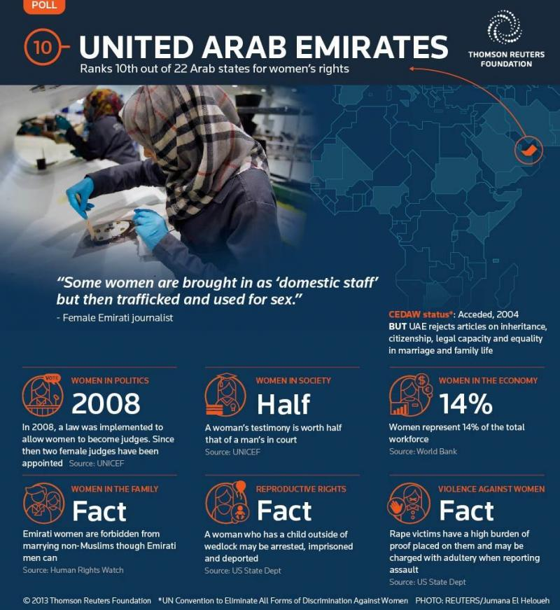 UAE is 10th in the Arabic Women Rights Report 2013