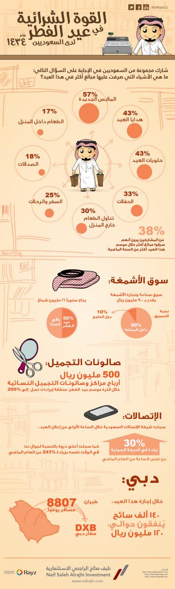 القوة الشرائية في عيد الفطر ل #السعودية 2013 #تسويق #اقتصاد