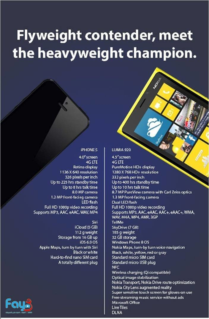 Iphone Vs. Nokia Lumia