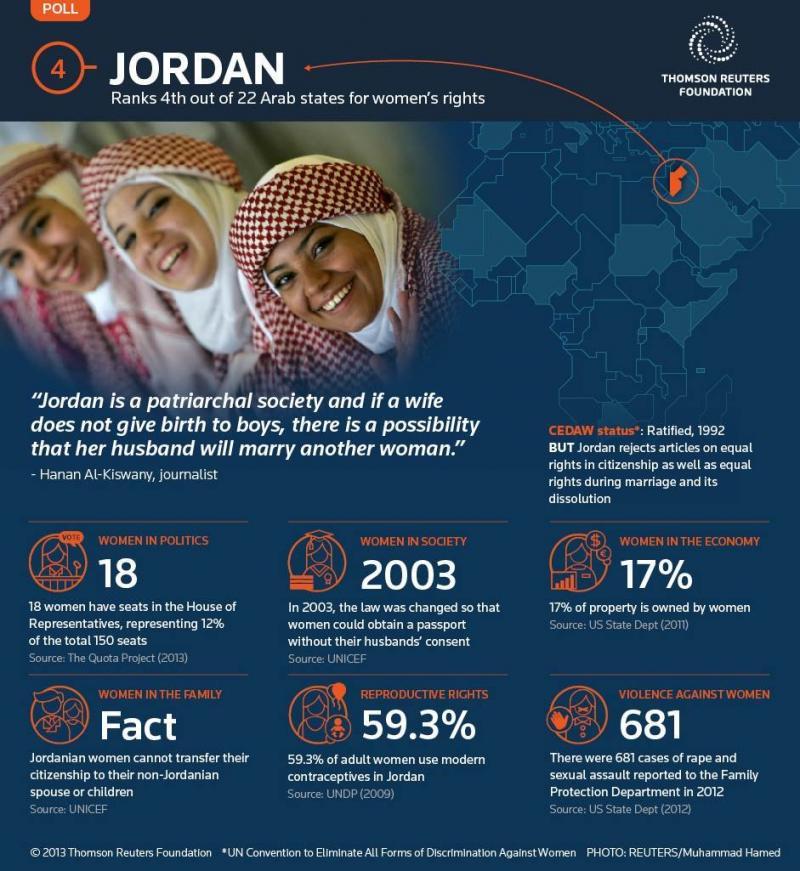 Jordan 4'th in the Women Rights Report 2013