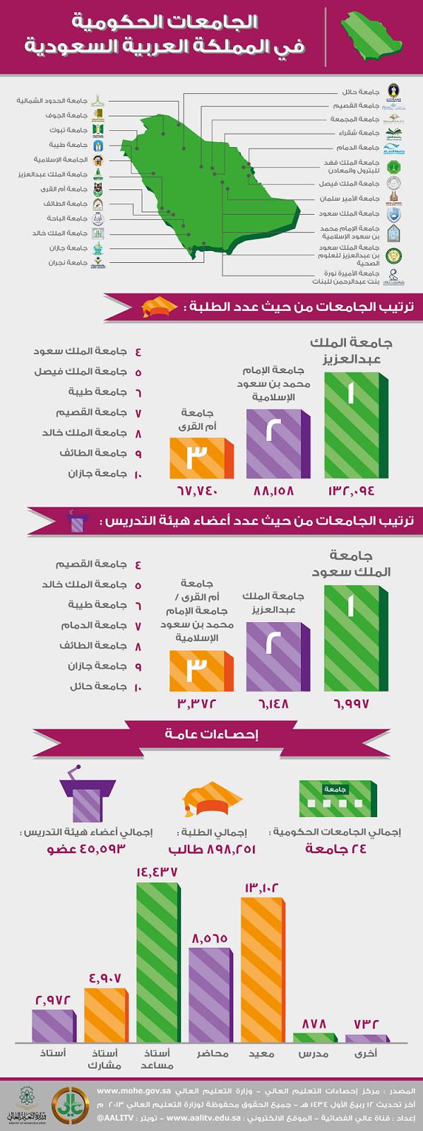 الجامعات الحكومية في المملكة العربية السعودية #انفوجرافيك