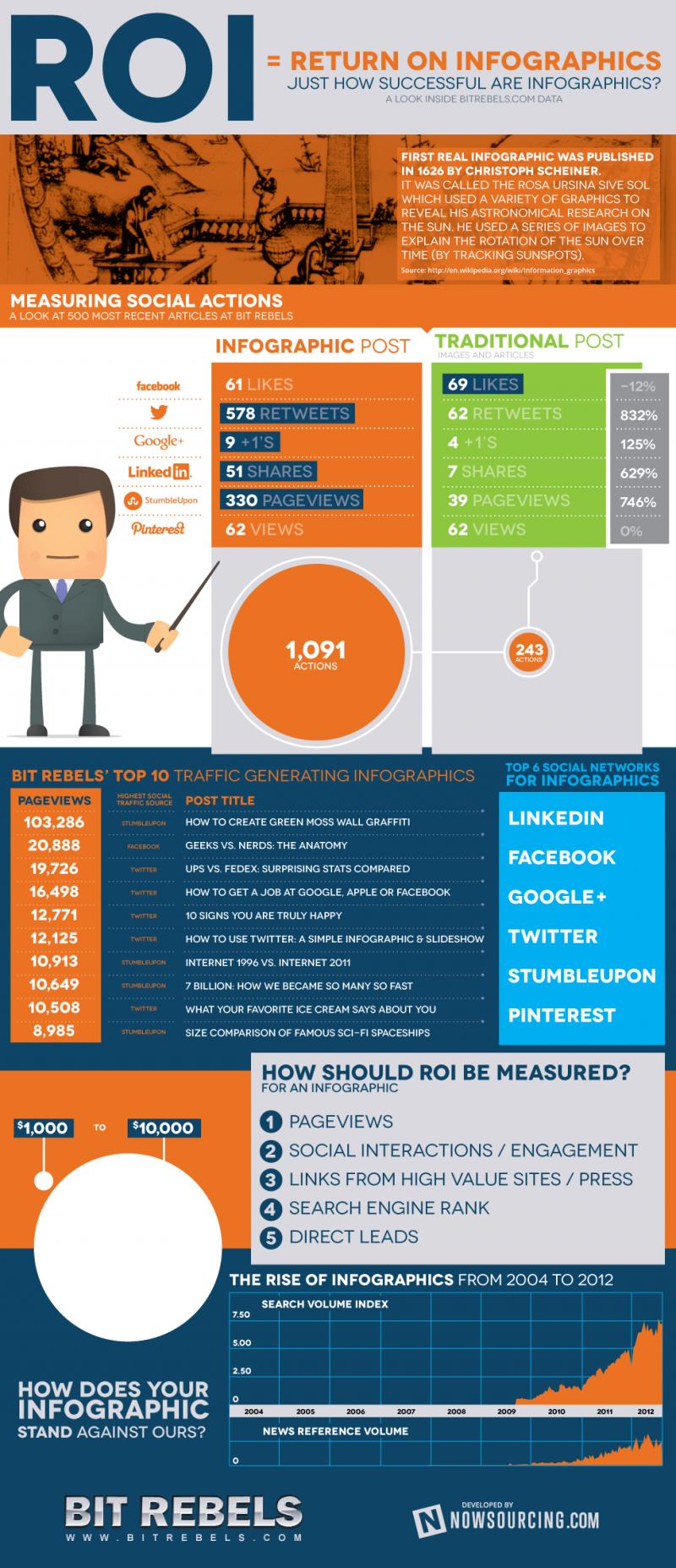 Return on #infographic
