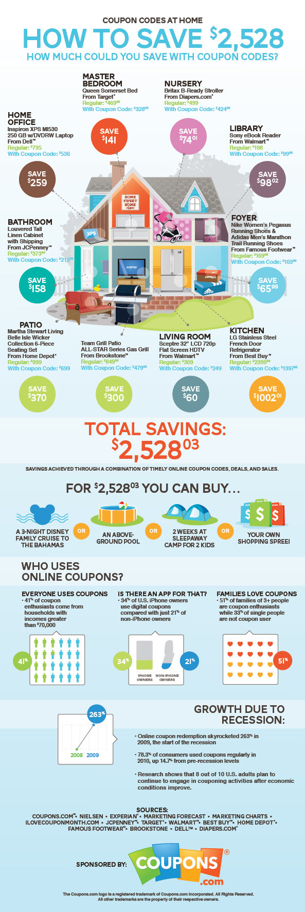 how to save 2,528 $ , how much could you save with coupon codes #infographic