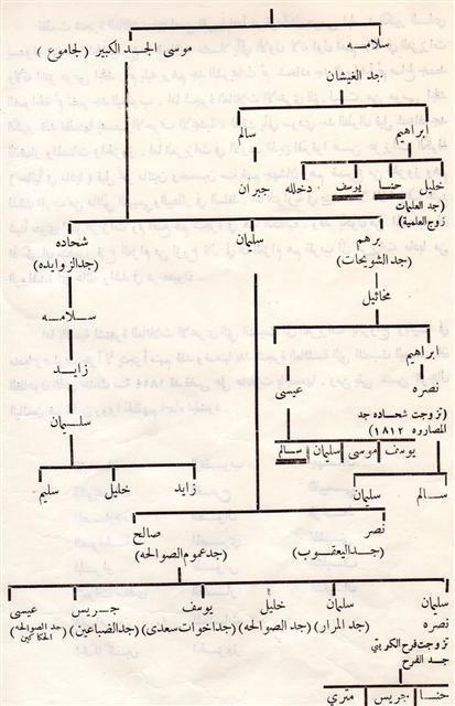 أصول عائلات #مادبا #الأردن