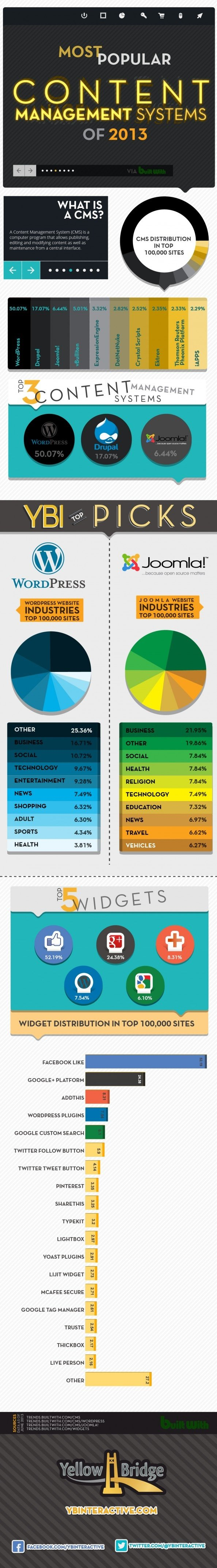 Most Popular Content management systems #Infographic #CMS