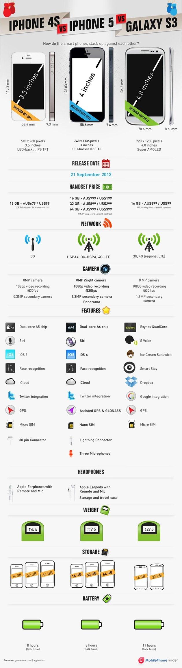 Iphone and Galaxy comparison #Samsung Vs. #Apple