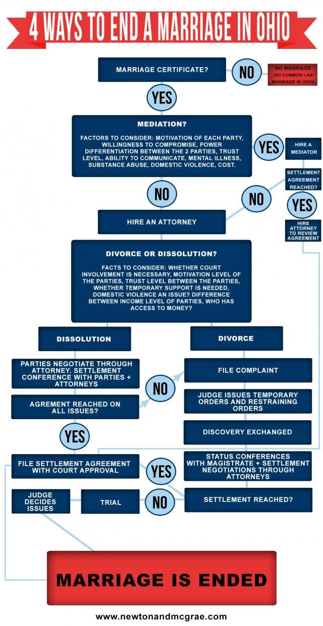 4 ways to end a marriage in ohio #infographic