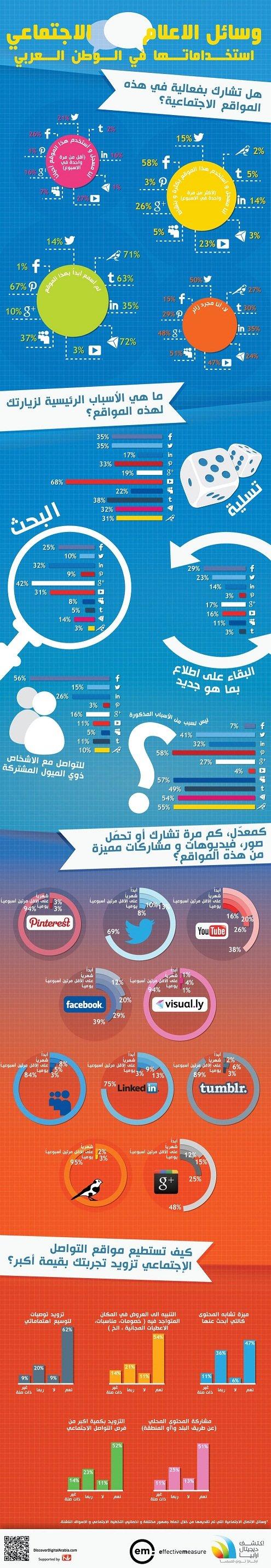 استخدامات وسائل الإعلام الإجتماعي في العالم العربي #انفوغراف #انفوجرافيك #انفوجرافيك_عربي