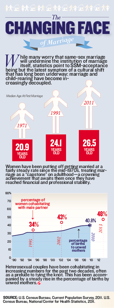 The changing face of marriage #infographic