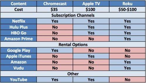 مقارنة بين Chromcast و apple tv #google #apple