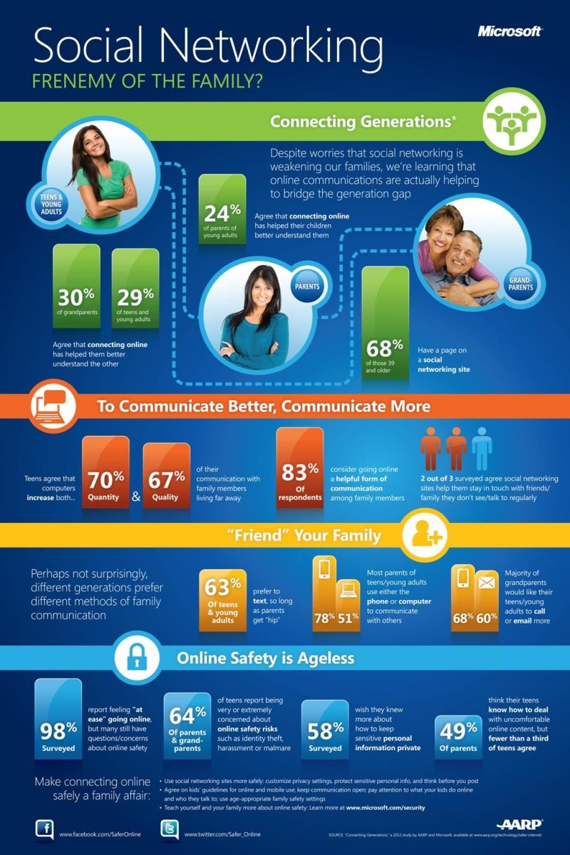 Social networking frenemy of. the family #infographic